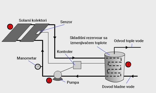 Sistem za grejanje vode